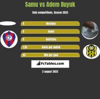 Samu vs Adem Buyuk h2h player stats