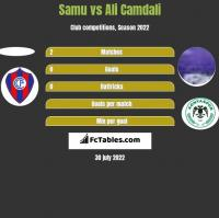Samu vs Ali Camdali h2h player stats