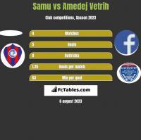 Samu vs Amedej Vetrih h2h player stats