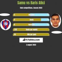 Samu vs Baris Alici h2h player stats