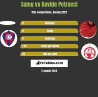 Samu vs Davide Petrucci h2h player stats