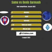 Samu vs Denis Garmash h2h player stats