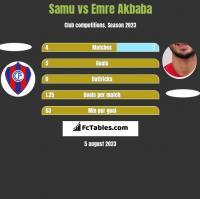Samu vs Emre Akbaba h2h player stats
