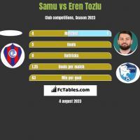 Samu vs Eren Tozlu h2h player stats