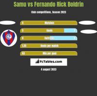 Samu vs Fernando Rick Boldrin h2h player stats