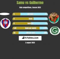 Samu vs Guilherme h2h player stats