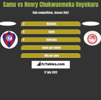 Samu vs Henry Chukwuemeka Onyekuru h2h player stats