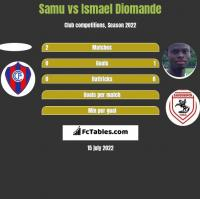 Samu vs Ismael Diomande h2h player stats