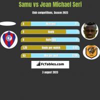 Samu vs Jean Michael Seri h2h player stats