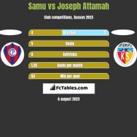 Samu vs Joseph Attamah h2h player stats