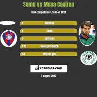 Samu vs Musa Cagiran h2h player stats