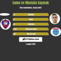 Samu vs Mustafa Saymak h2h player stats