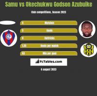 Samu vs Okechukwu Godson Azubuike h2h player stats