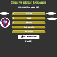 Samu vs Atakan Akkaynak h2h player stats