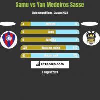 Samu vs Yan Medeiros Sasse h2h player stats