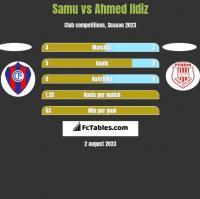 Samu vs Ahmed Ildiz h2h player stats