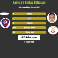 Samu vs Atalay Babacan h2h player stats