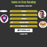 Samu vs Eren Karadag h2h player stats