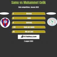 Samu vs Muhammet Celik h2h player stats