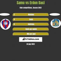 Samu vs Erdon Daci h2h player stats