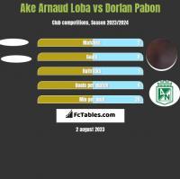 Ake Arnaud Loba vs Dorlan Pabon h2h player stats