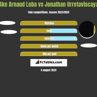 Ake Arnaud Loba vs Jonathan Urretaviscaya h2h player stats