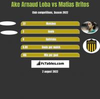 Ake Arnaud Loba vs Matias Britos h2h player stats