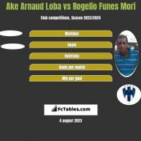 Ake Arnaud Loba vs Rogelio Funes Mori h2h player stats