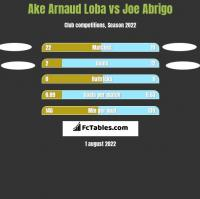 Ake Arnaud Loba vs Joe Abrigo h2h player stats
