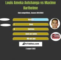 Louis Ameka Autchanga vs Maxime Barthelme h2h player stats