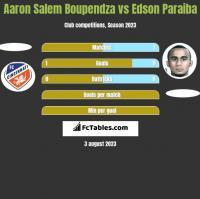 Aaron Salem Boupendza vs Edson Paraiba h2h player stats