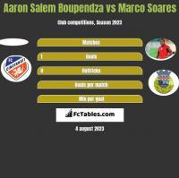 Aaron Salem Boupendza vs Marco Soares h2h player stats