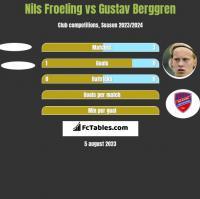 Nils Froeling vs Gustav Berggren h2h player stats