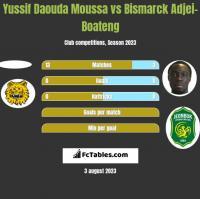 Yussif Daouda Moussa vs Bismarck Adjei-Boateng h2h player stats