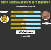 Yussif Daouda Moussa vs Eero Tamminen h2h player stats