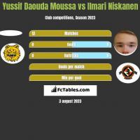 Yussif Daouda Moussa vs Ilmari Niskanen h2h player stats