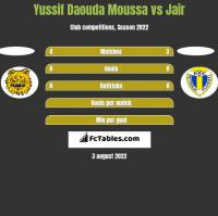 Yussif Daouda Moussa vs Jair h2h player stats