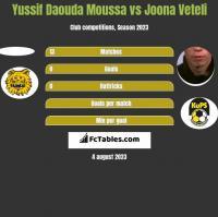 Yussif Daouda Moussa vs Joona Veteli h2h player stats