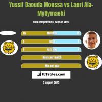 Yussif Daouda Moussa vs Lauri Ala-Myllymaeki h2h player stats