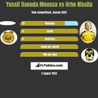 Yussif Daouda Moussa vs Urho Nissila h2h player stats
