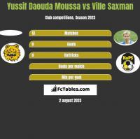 Yussif Daouda Moussa vs Ville Saxman h2h player stats