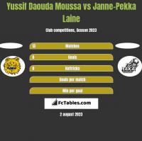 Yussif Daouda Moussa vs Janne-Pekka Laine h2h player stats