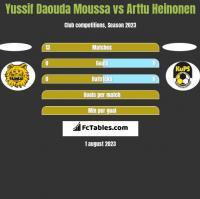 Yussif Daouda Moussa vs Arttu Heinonen h2h player stats