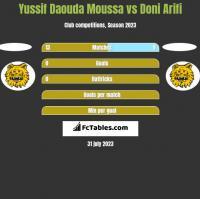Yussif Daouda Moussa vs Doni Arifi h2h player stats