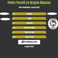 Pedro Perotti vs Brayan Riascos h2h player stats