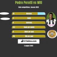 Pedro Perotti vs Witi h2h player stats