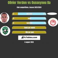 Olivier Verdon vs Ousseynou Ba h2h player stats