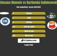Alasana Manneh vs Bartlomiej Kalinkowski h2h player stats