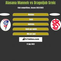 Alasana Manneh vs Dragoljub Srnic h2h player stats