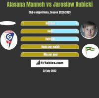 Alasana Manneh vs Jarosław Kubicki h2h player stats